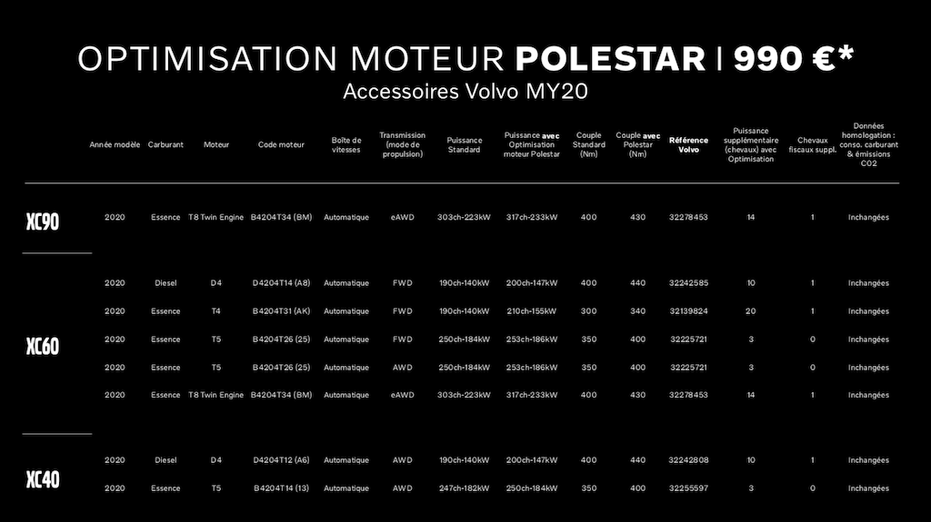 Optimisation Polestar
